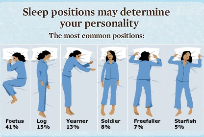 Popular Sleeping Positions, psychology of sleeping positions, foetus, log, yearner, soldier, freefaller, starfish, sleep meaning